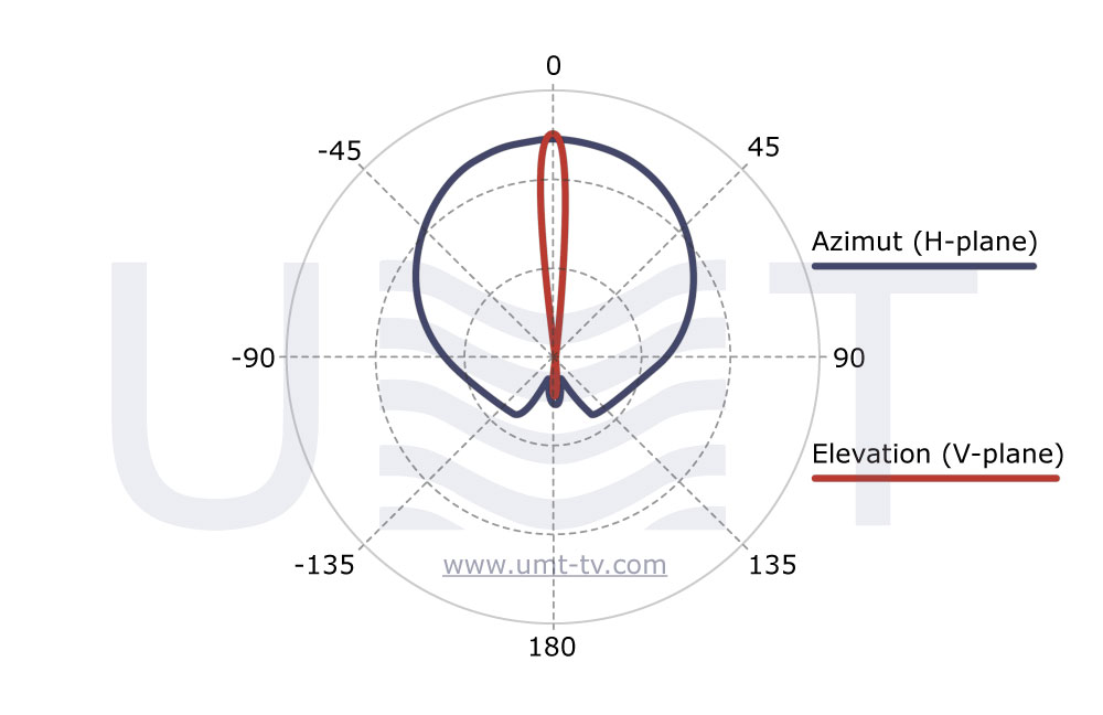LSA-KuH120 radiation pattern - developed by UMT LLC