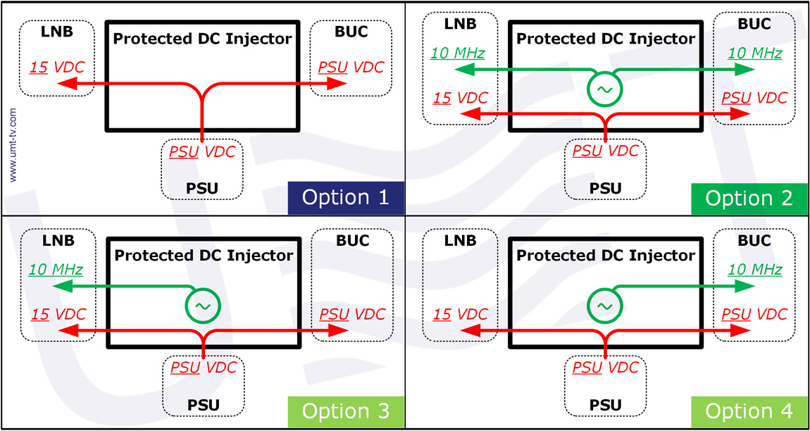 Protected DC Injector options