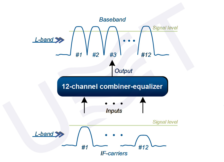 12-channel combiner equalizer - principle of operation