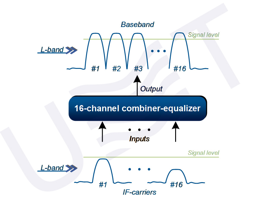 16-channel combiner equalizer - principle of operation