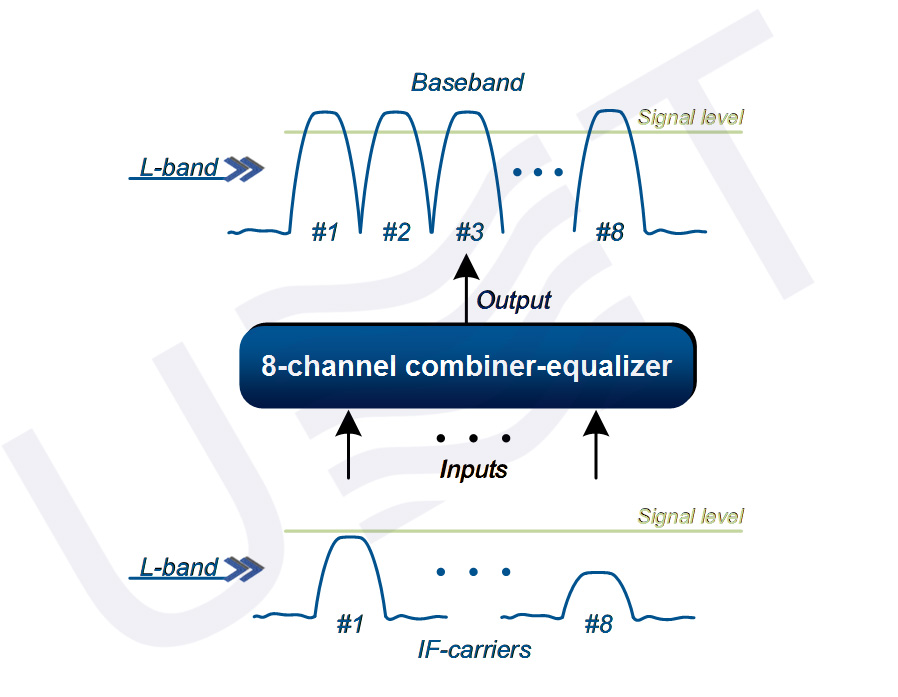 8-channel combiner equalizer - principle of operation