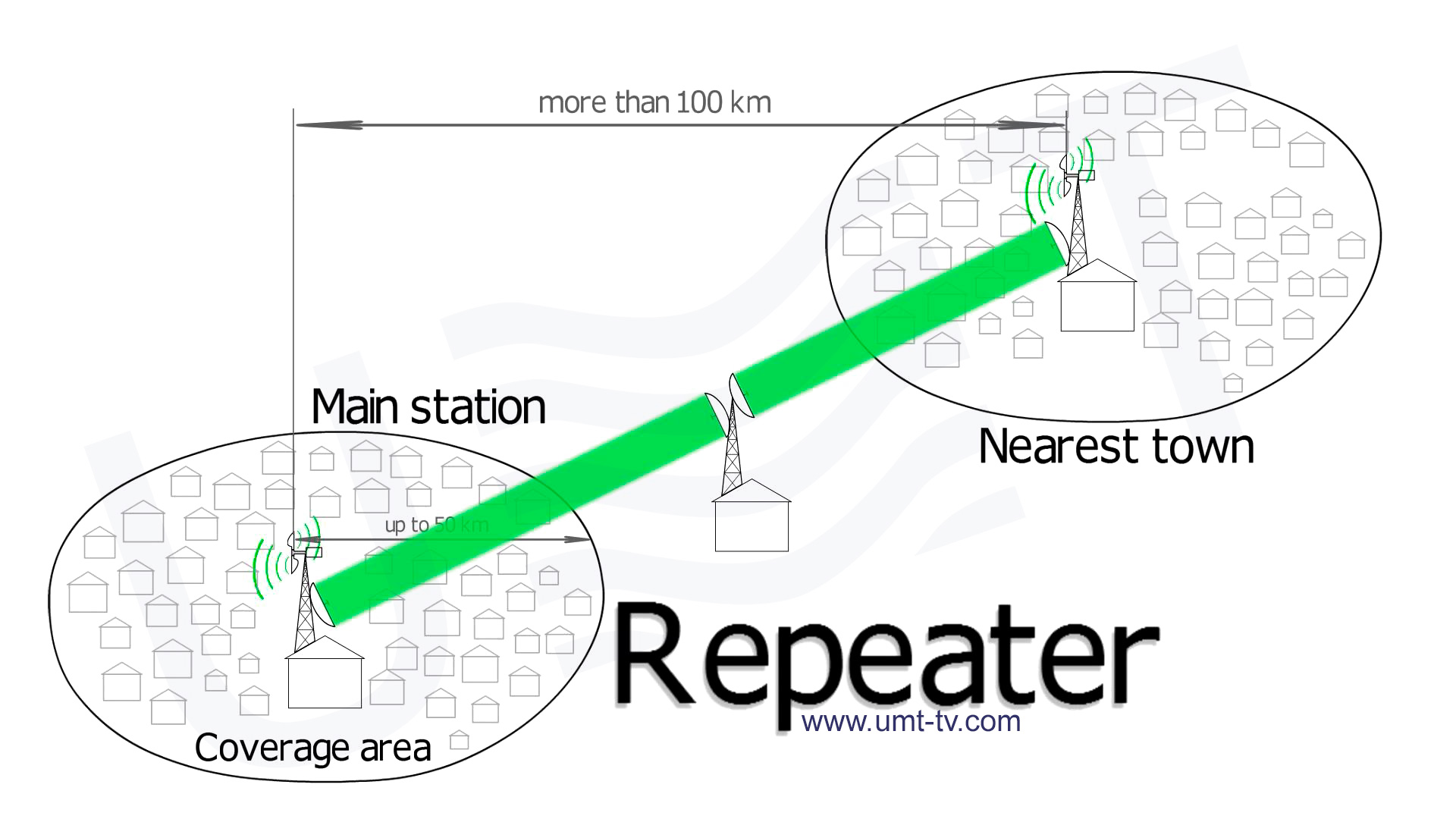 Microwave wireless TV broadcasting - TV link repeater