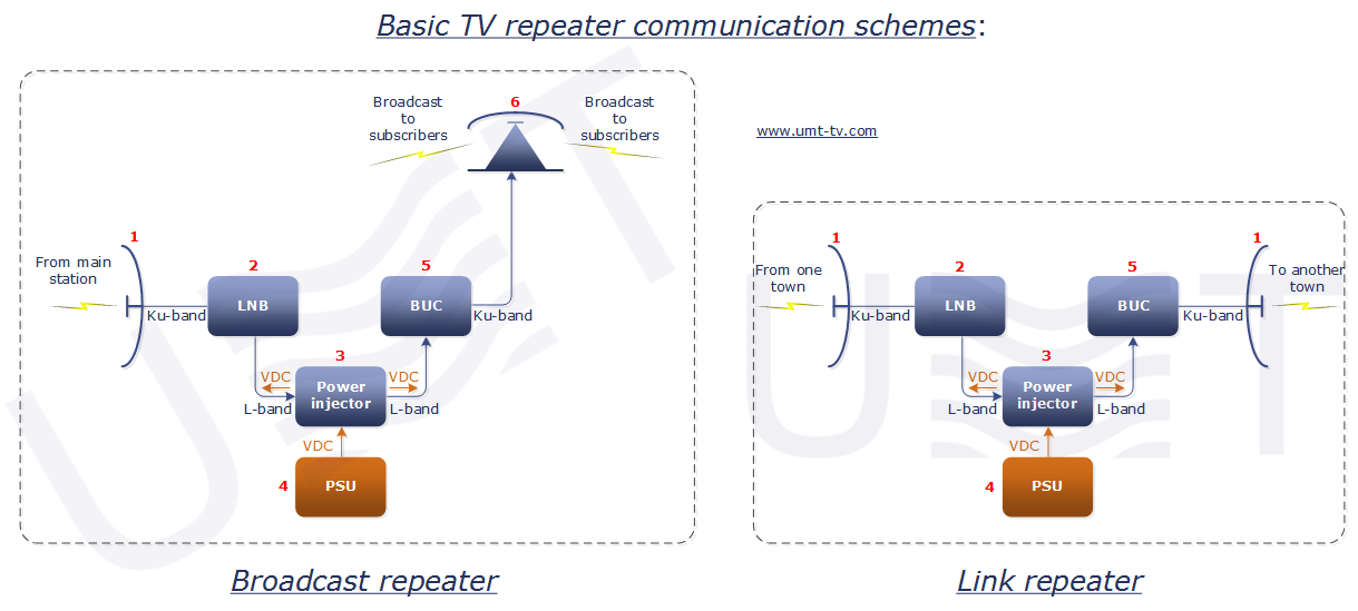 Microwave wireless TV broadcasting by TV repeater